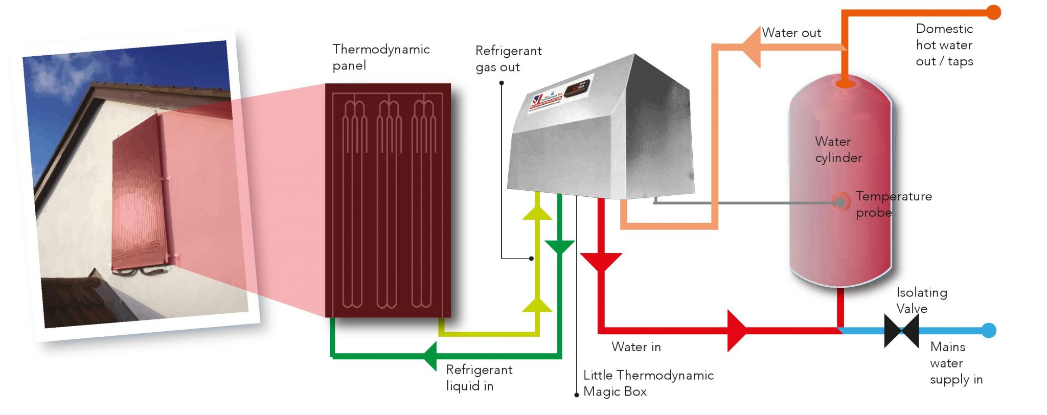 THERMODYNAMIC BOX and PANELS, WATER HEATING SYSTEM